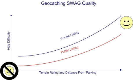 Geocaching SWAG Quality Factors